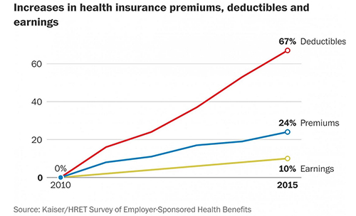 Health insurance plans for small businesses