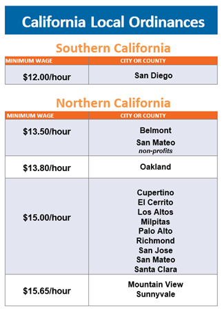 California Minimum Wage Updates for 2019