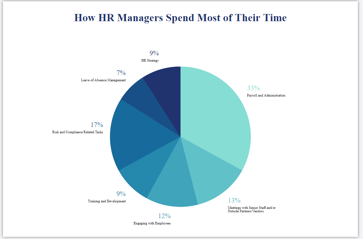 Pie Chart Showing How Human Resources Spends Their Time